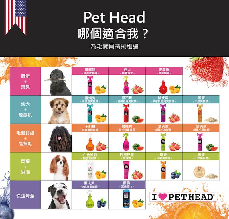 美國 Pet Head