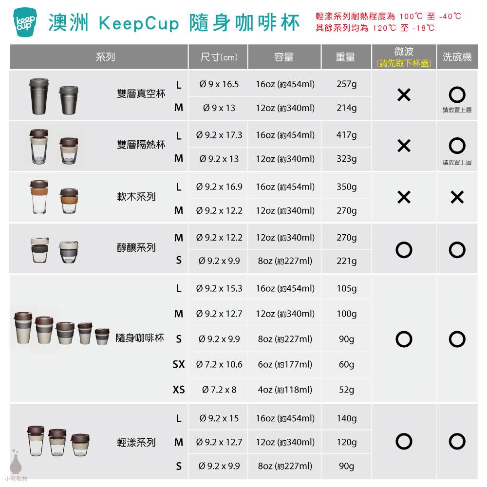 澳洲 KeepCup全系列