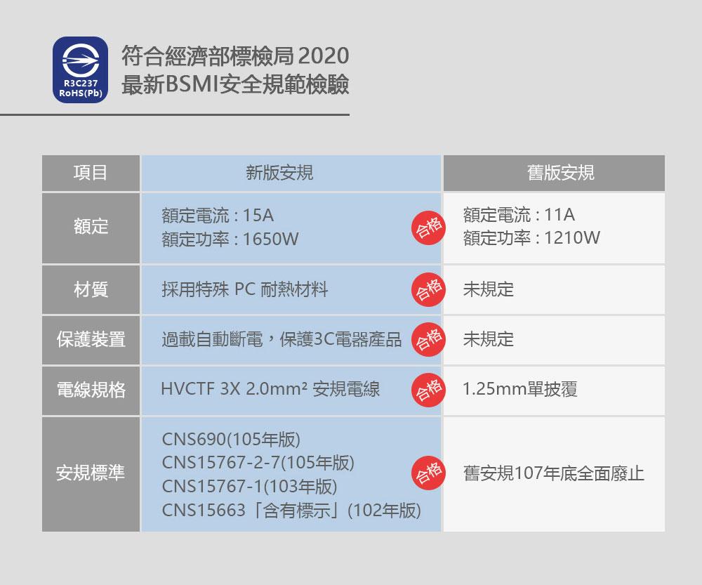 PowerCube【最新安規升級版】防雷抗突波款 延長線 (紅色) 線長1.5公尺